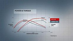 2012 Honda Civic Power and Torque graph