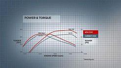 2012 Honda Civic Power and Torque graph