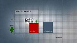 2012 Honda Civic graph showing improvement in aerodynamics
