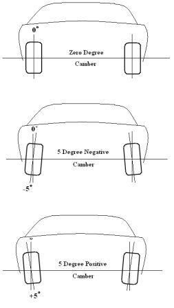 Camber Diagram