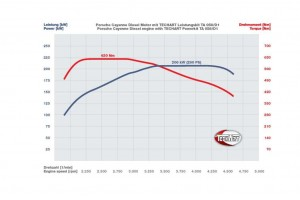TECHART Aerodynamic Kit I for the Porsche Cayenne (8)