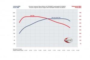 TECHART Magnum Porsche Cayenne Diesel (2)