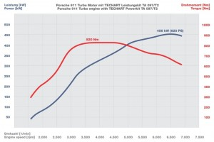 TECHART Porsche 911 Turbo T2 Performance Kits