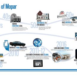 Mopar Brand: Evolution Over 80 Years