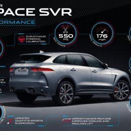 The Jaguar F-Pace SVR